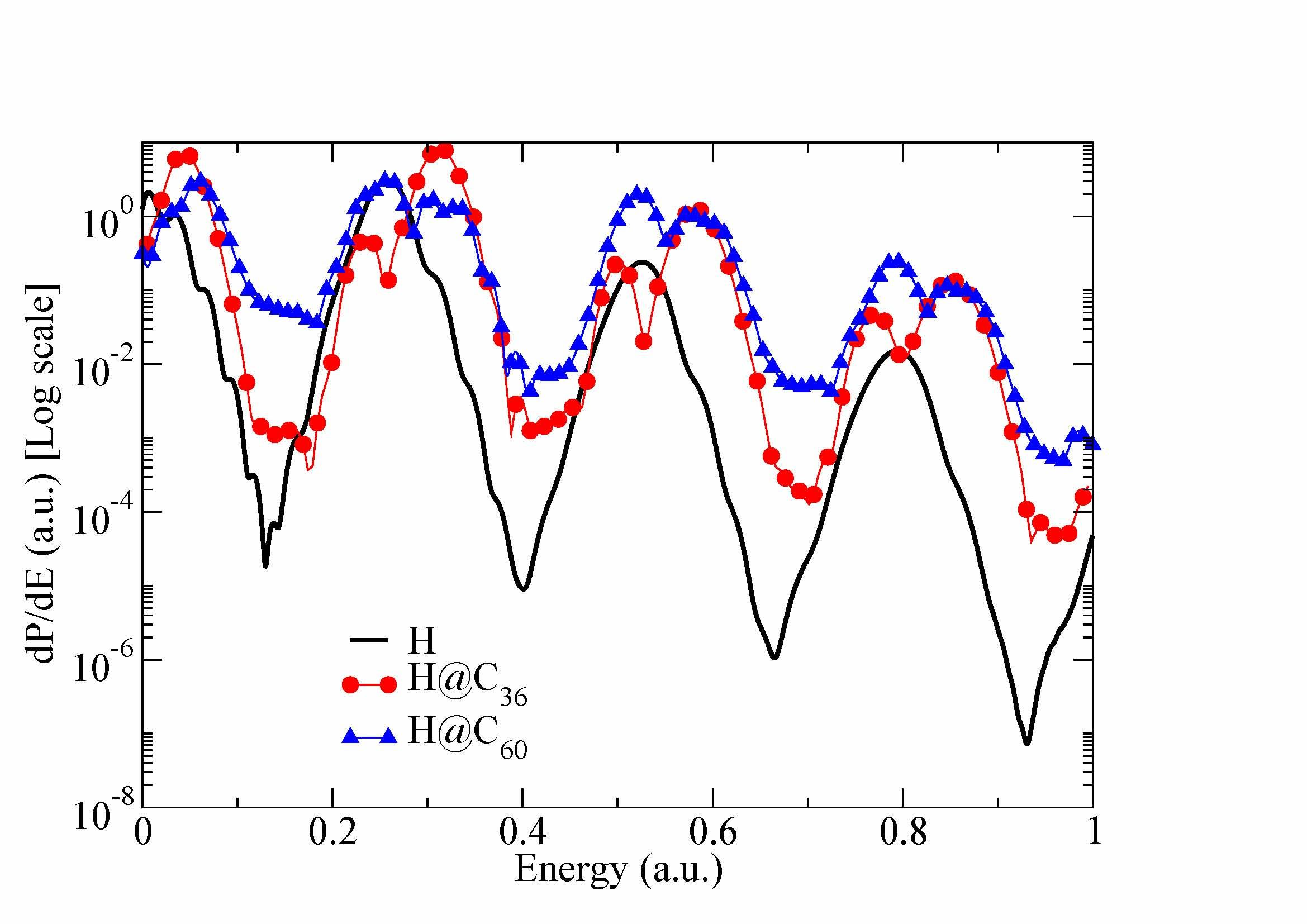 Twentieth international summer school on vacuum electron and ion - Ejected Electron Spectrum Of The Bare And Caged Hydrogen Atom Subjected To An External Light Pulse